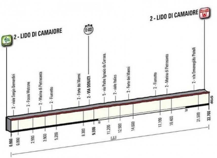 Tirreno-Adriatico, Adriano Malori si aggiudica il cronoprologo