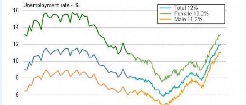Istat, aumenta la disoccupazione ma secondo il Governo siamo sulla strada giusta