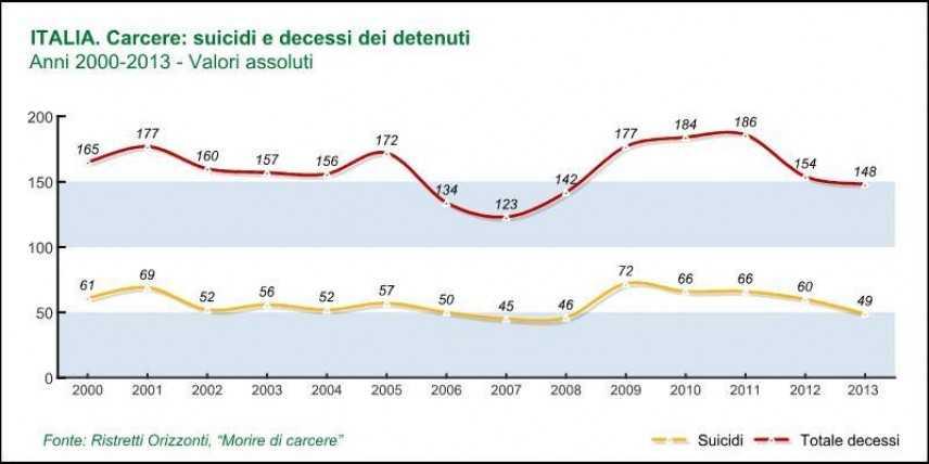 Morire di carcere: 2013, anno della disattenzione