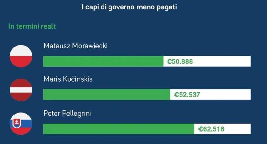 Chi sono i capi di governo meno pagati al mondo
