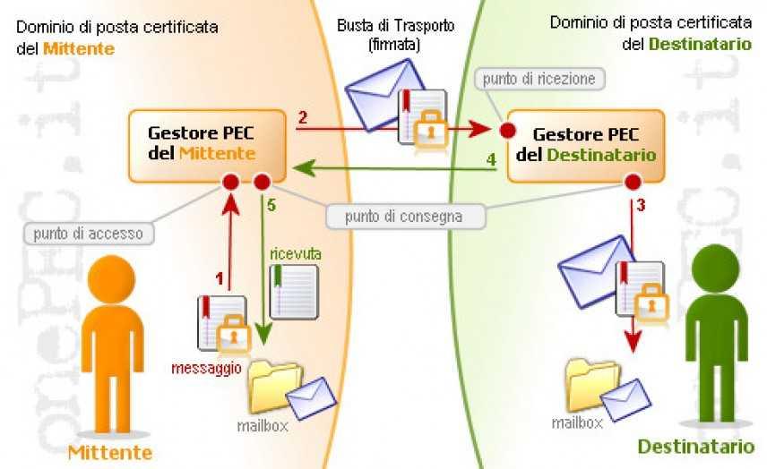 Convocazione assemblea condominiale: può validamente avvenire tramite mail ordinaria?